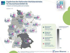 NAWI-D (Copyright: Ipsos Deutschland)