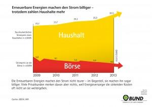 Grafiken Strompreis_12
